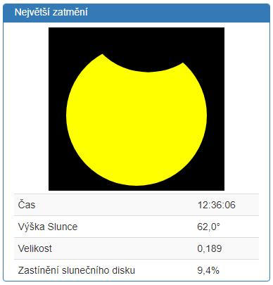 Infografika - největší fáze zatmění slunce